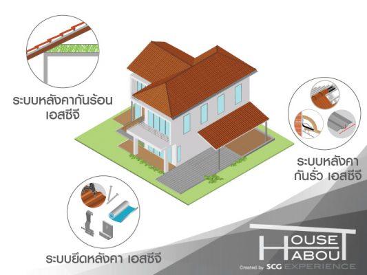 ลดความร้อน ป้องกันน้ำฝนรั่วซึม ให้กับบ้านด้วยหลังคาและอุปกรณ์จาก SCG