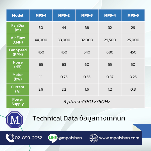 table of technical data